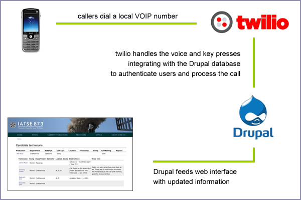 This is a diagram with a phone, the Twilio system, the Drupal website, and a screen shot of the call in availability web application. Film industry technicians phone a local VOIP number which is managed by Twilio, including any key presses, and Twilio connects to the Drupal database to authenticate the caller's status. Following the prompts, which are driven by a Drupal based script, the Drupal system then creates the new availability record, visible on the screen by the Call Steward or other administrative personnel.